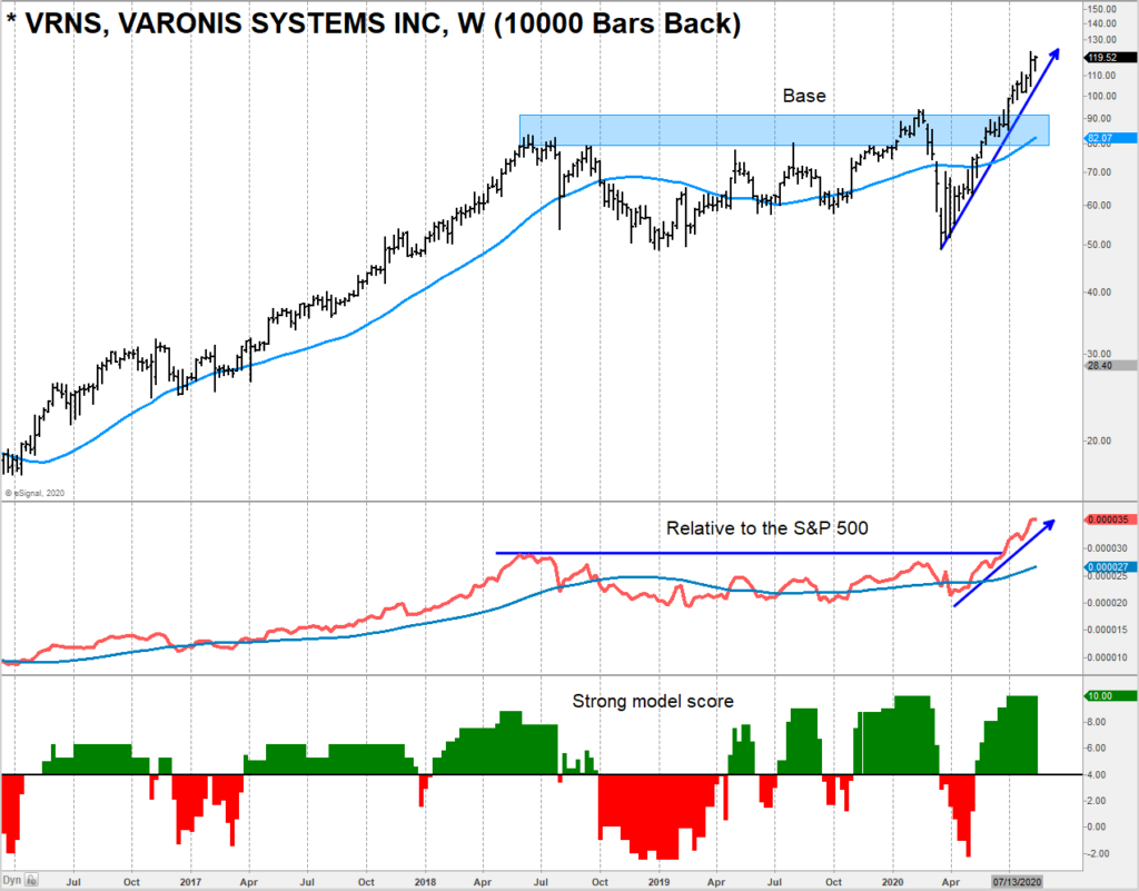 varonis systems stock vrns long term buy signal investing trend higher chart image august 14