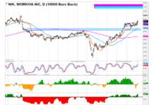 workiva stock chart analysis investing wk august 5