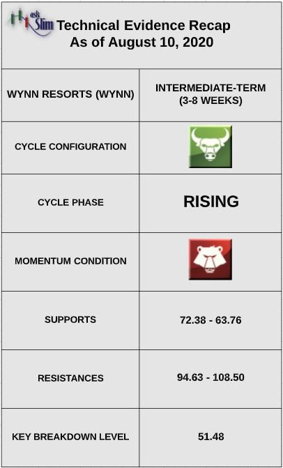 wynn resorts stock price indicators bullish analysis forecast august 11