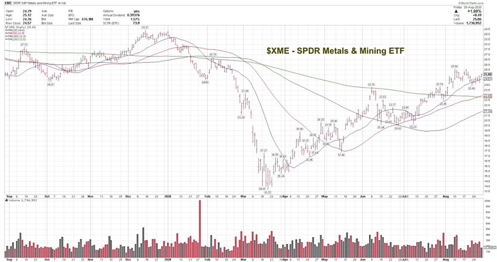 xme precious metals and mining etf up-trend higher forecast bullish chart image