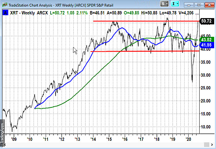 xrt retail etf rally higher bullish investing analysis buy signal chart image august
