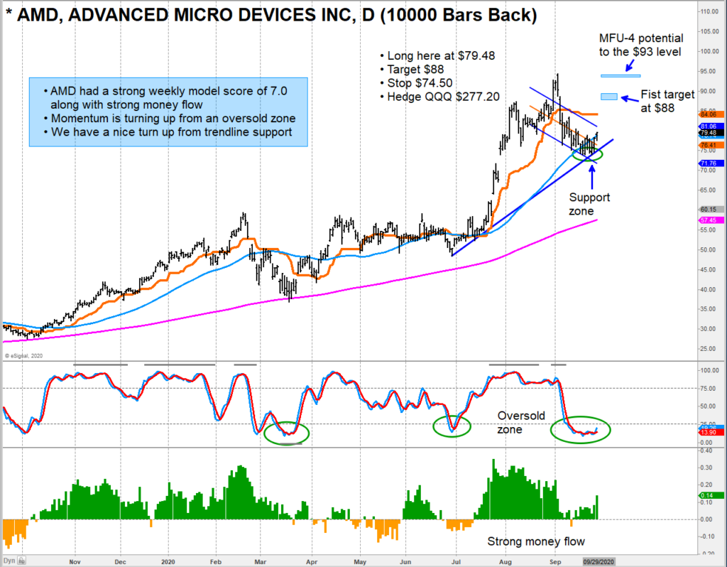advanced micro devices stock buy signal forecast higher prices chart image september 30