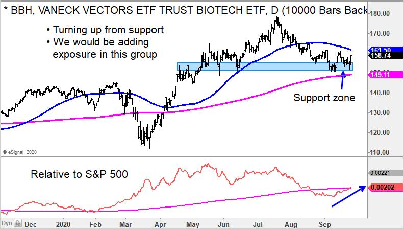 bah biotech etf bullish reversal buy signal chart september 29