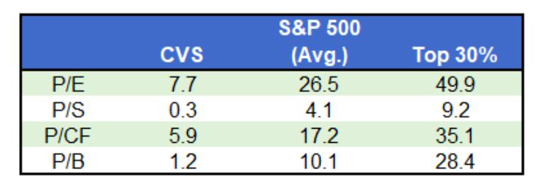 cvs stock valuation versus s&p 500 index average valuation investing image