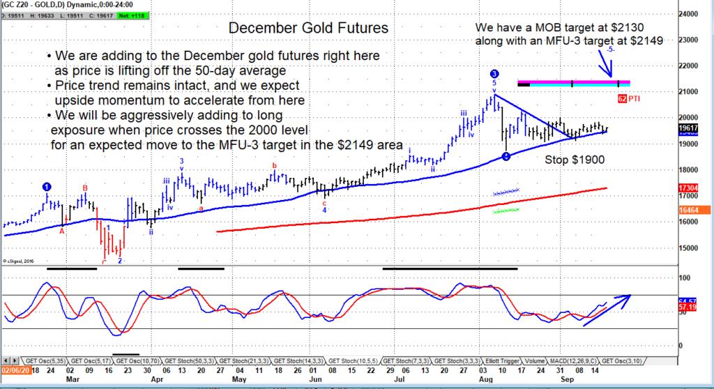 december gold futures price signal buy bullish chart image_september 19
