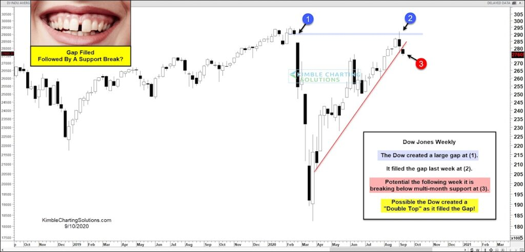 dow jones industrial average gap fill bearish stock market september 11 2020