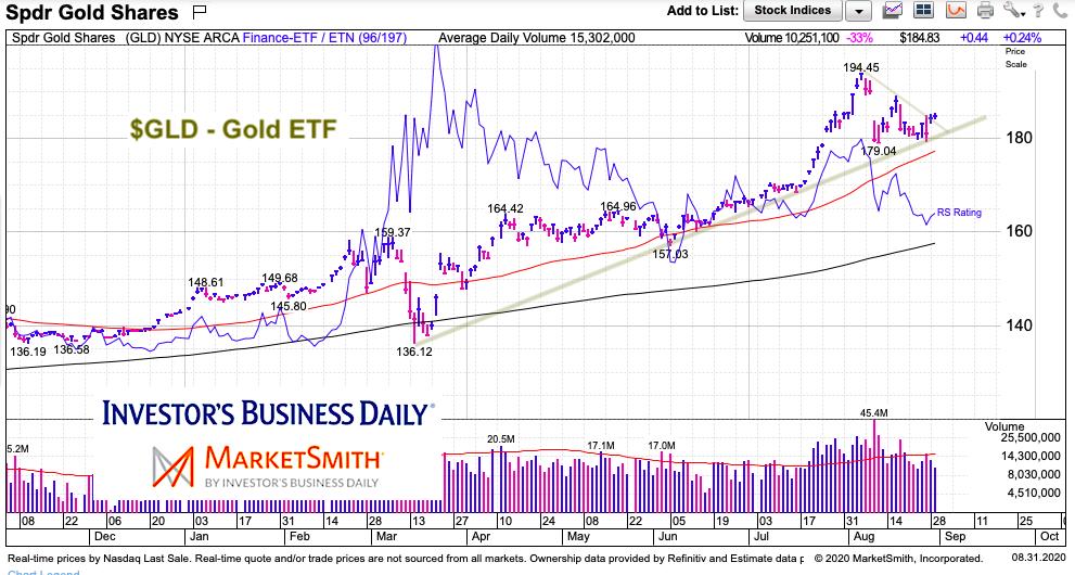 gld gold etf breakout higher price chart analysis september