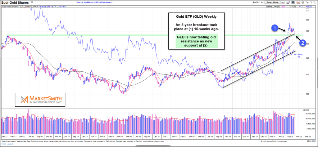 gold etf breakout and retest price analysis chart september 29