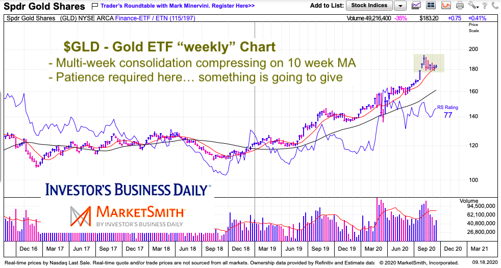 gold etf gld trading flag pattern consolidation chart september year 2020