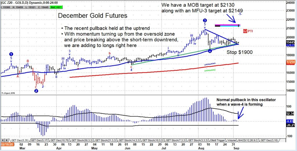 gold futures price rally higher targets september investing chart image