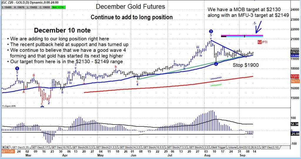 gold futures price reversal bullish higher forecast september image