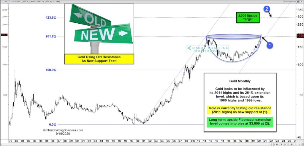 gold price cup with handle patter breakout buy trigger signal 3000 price target image