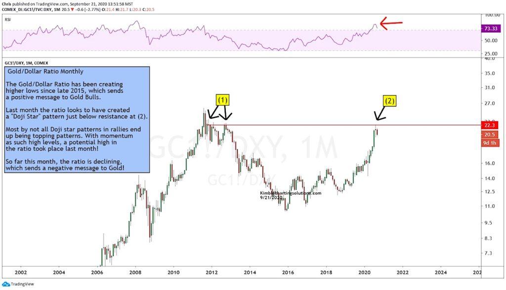 gold us dollar price ratio indicator reversal lower bearish precious metals image september year 2020