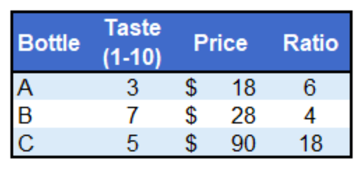 growth versus value stocks price earnings ratio table