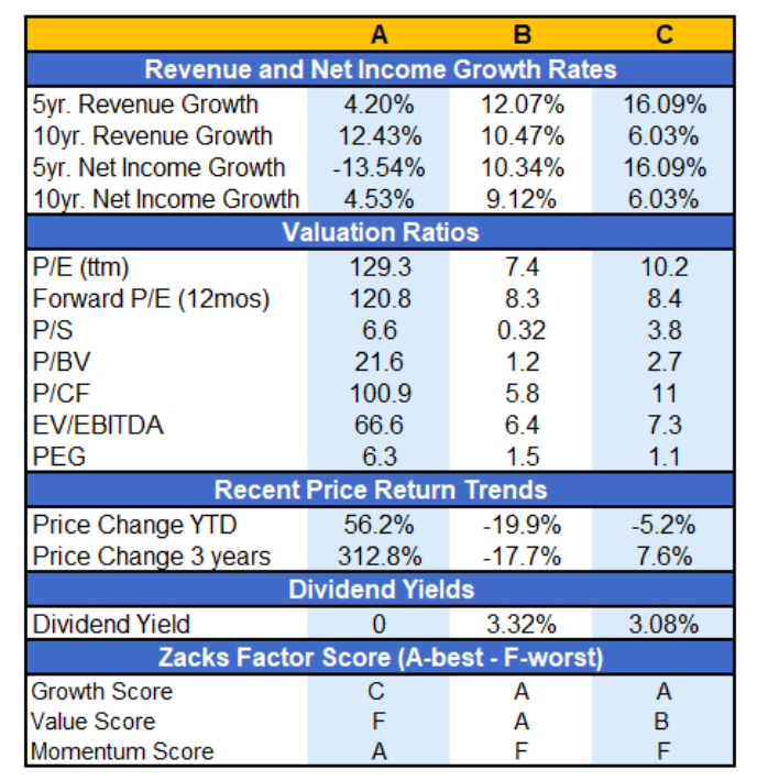 growth versus value stocks valuation metrics 10 years investing image