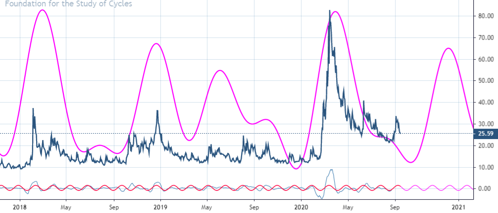 implied volatility cycles stock market october year 2020 image_foundation for the study of cycles