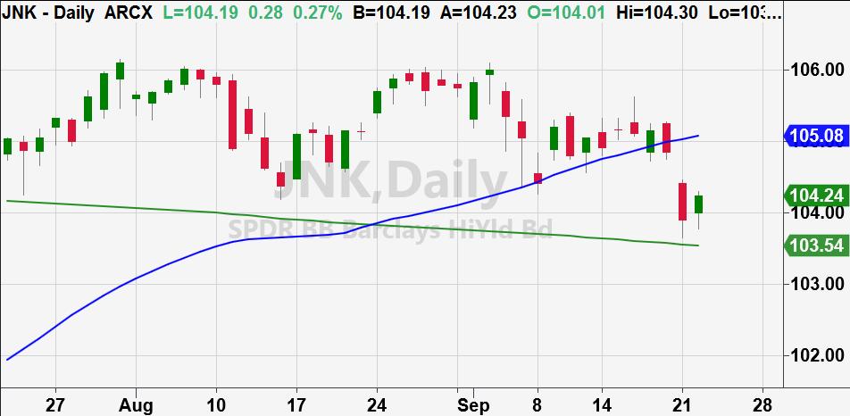 junk bonds etf jnk trading at price support 200 day moving average chart image september 22