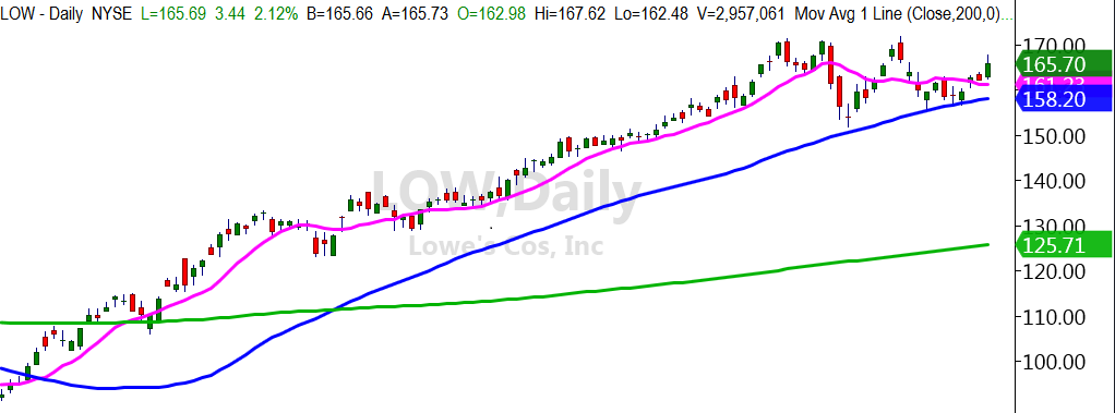 lowes retail low stock ticker bullish rally higher forecast chart image october 1