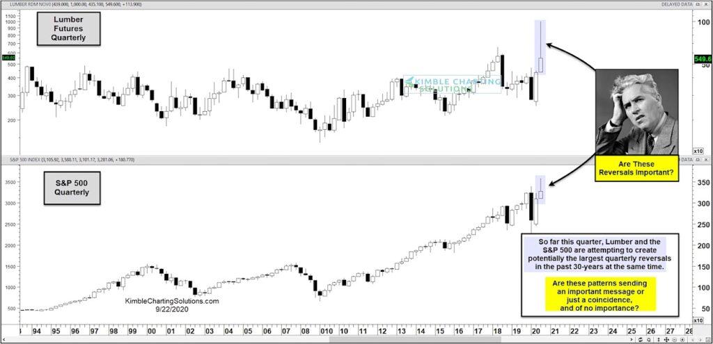 lumber futures price peak top reversal lower chart image september 23