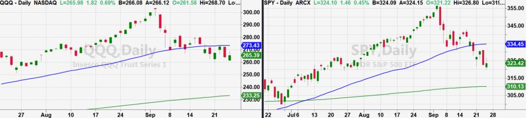 nasdaq 100 etf qqq lower buy price support investing chart image september 25