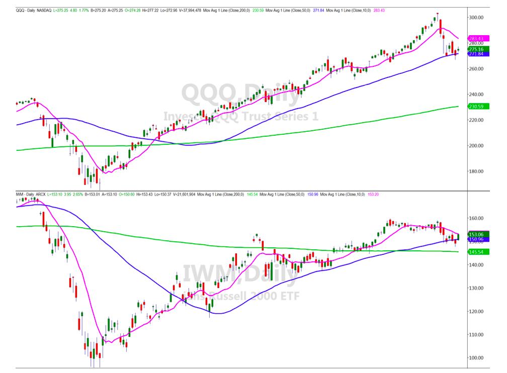 nasdaq 100 etf qqq trading 50 day moving average support analysis image september 15
