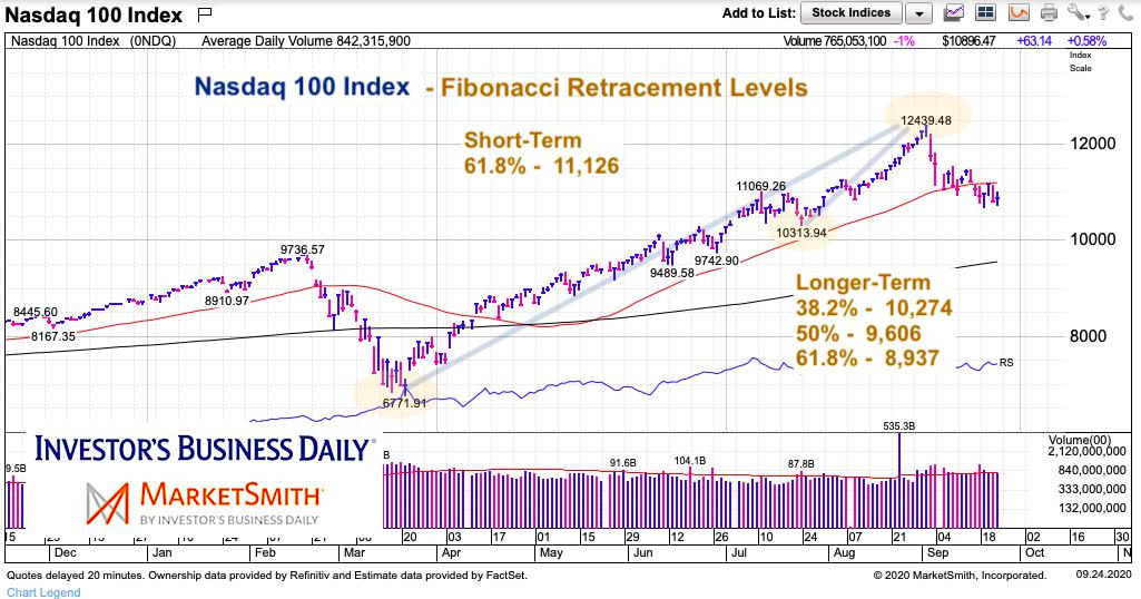 nasdaq 100 index fibonacci retracements lower support chart september 24