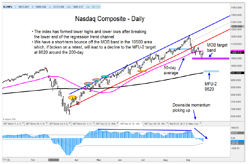 stock market correction nasdaq price support area important investing chart september