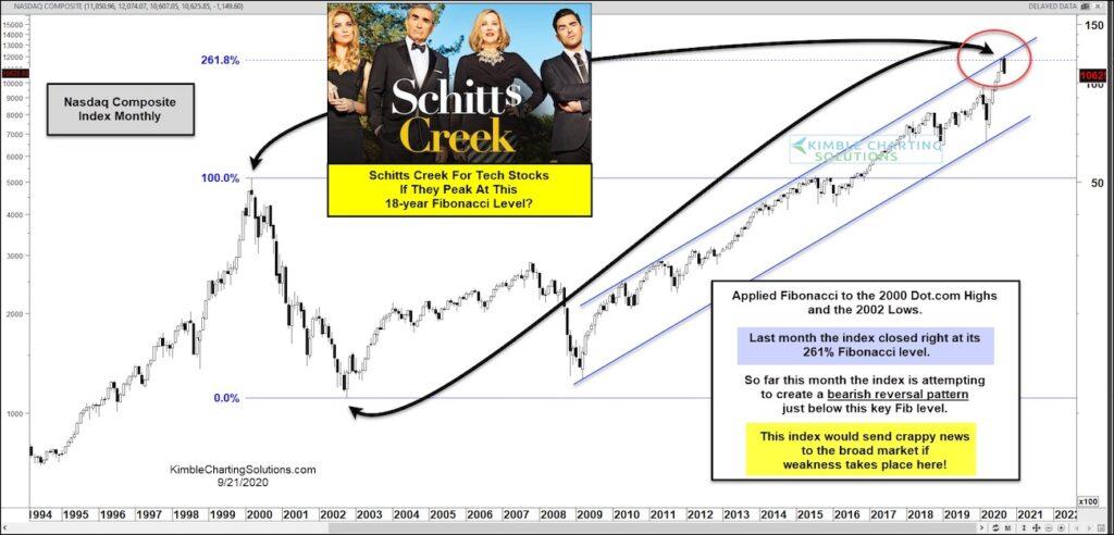 nasdaq important top peak price target fibonacci correction september investing image