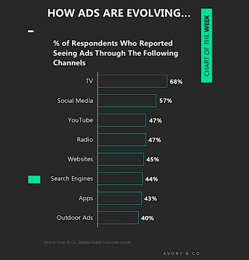percent advertising by channel - tv, social media, youtube, radio, websites, search engines