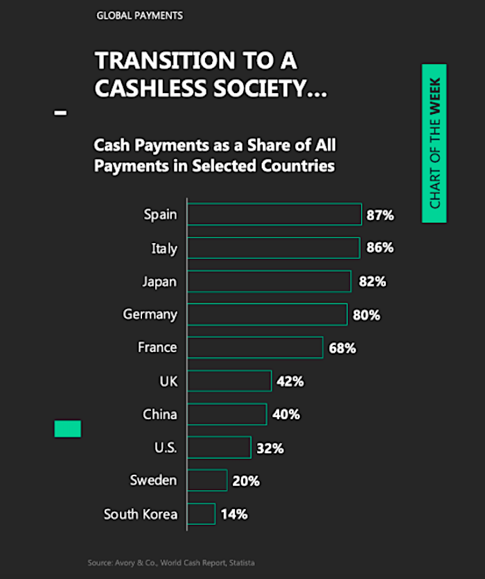 cashless society image percent cash payments by country ranking global