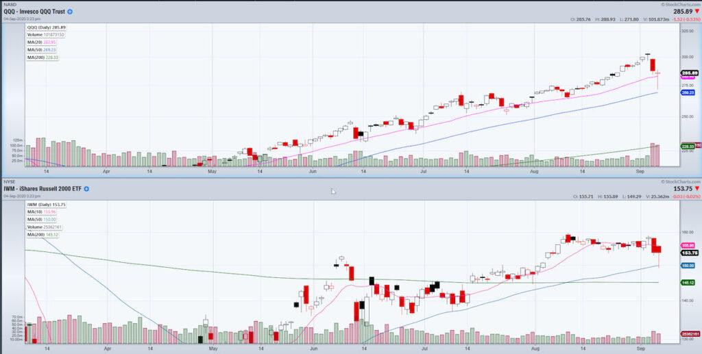 qqq iwm etfs investing performance analysis september correction decline chart image