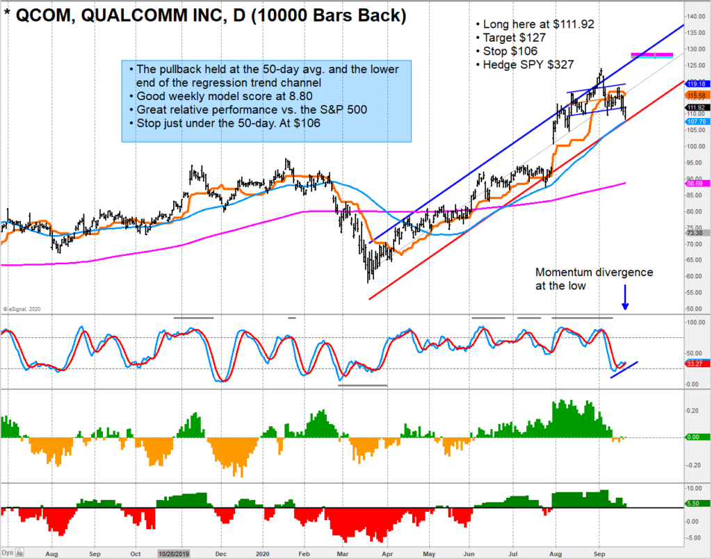 qualcomm stock buy signal qcom trend line support analysis image september 22