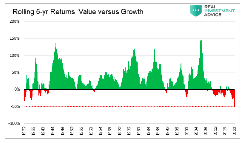 rolling 5 year returns history value versus growth investment performance chart