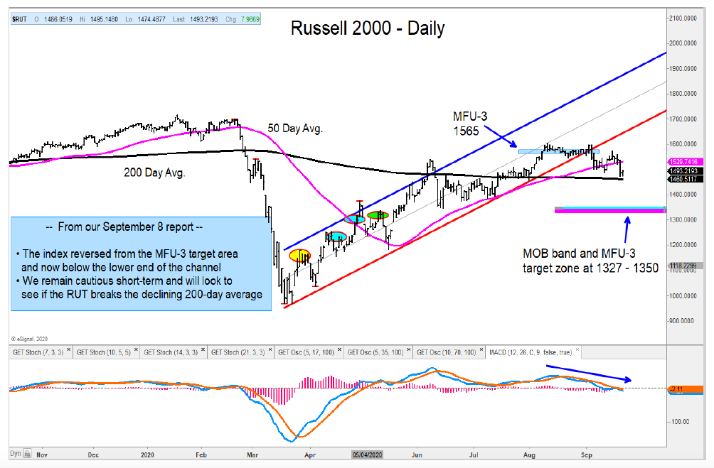 stock market correction russell 2000 support 200 day moving average investing image september