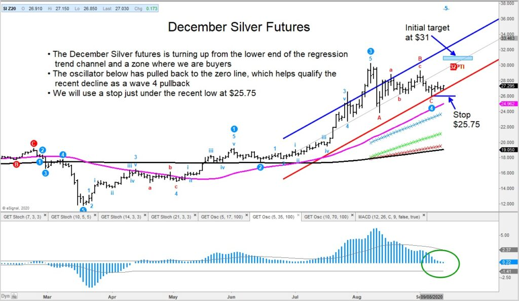 silver futures price reversal higher forecast september image