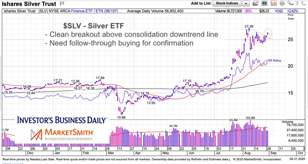 slv silver etf breakout higher price chart analysis september