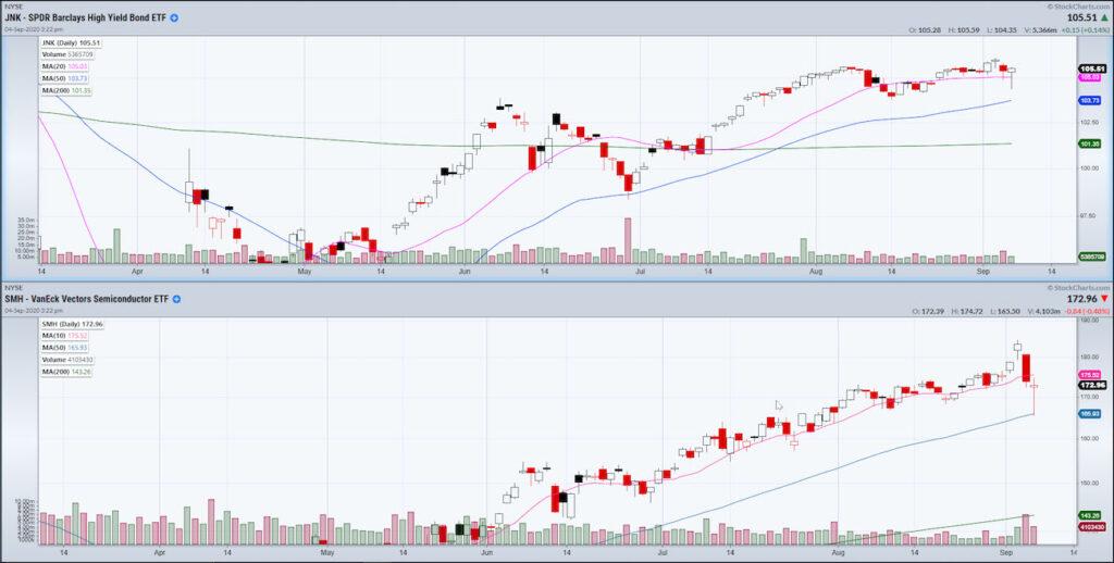 smh etf investing performance analysis september correction decline chart image