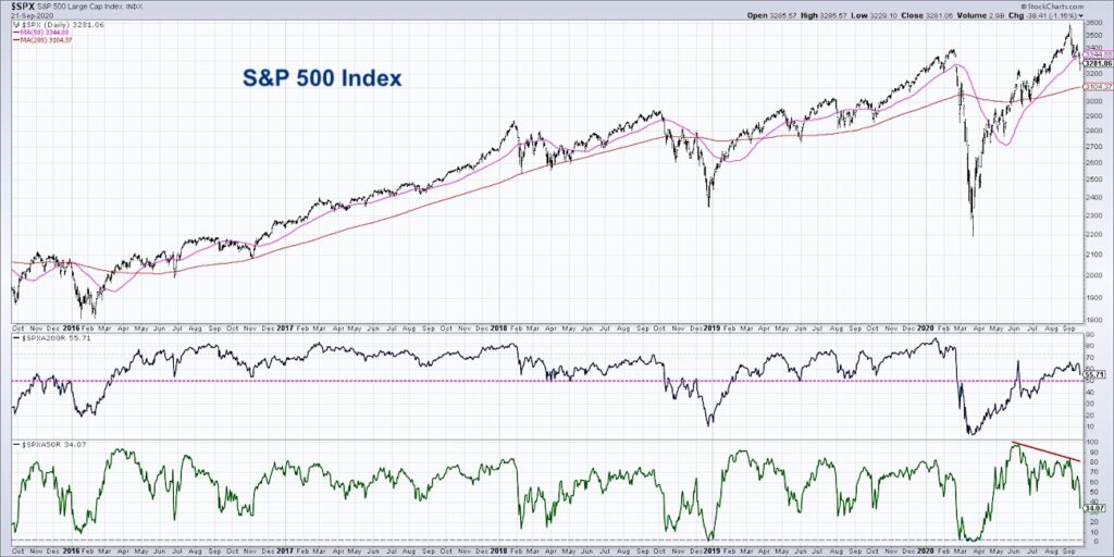 s&p 500 index 200 day moving average percent stocks bull market trend investing research chart