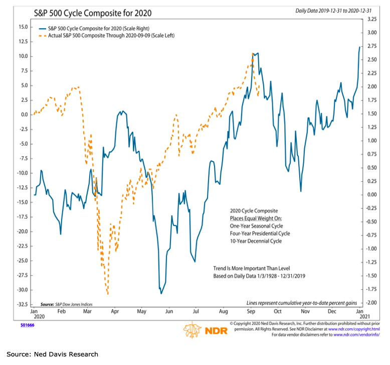 s&p 500 index price cycle composite year 2020 forecast chart_ned davis