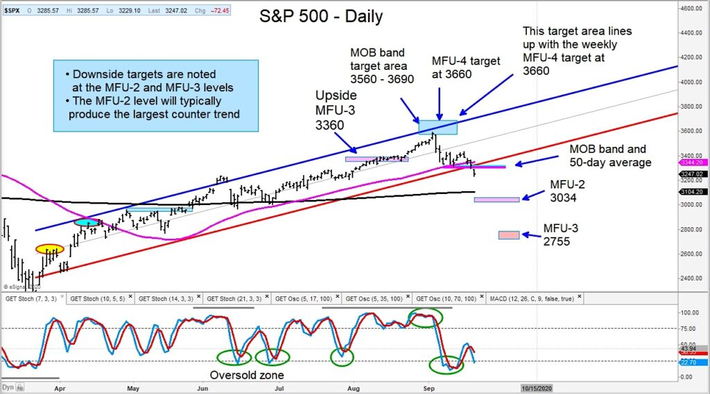 s&p 500 index price targets for september correction lower stock market chart image