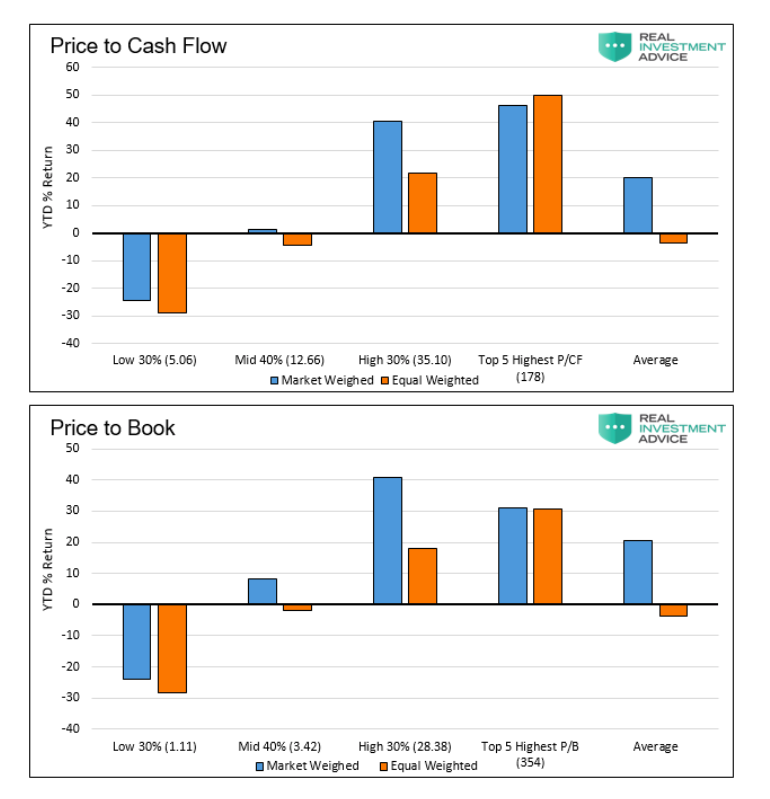 s&p 500 index price to cash flow analysis by sector september year 2020
