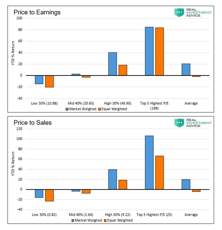 s&p 500 index price to earnings valuation analysis by sectors september year 2020