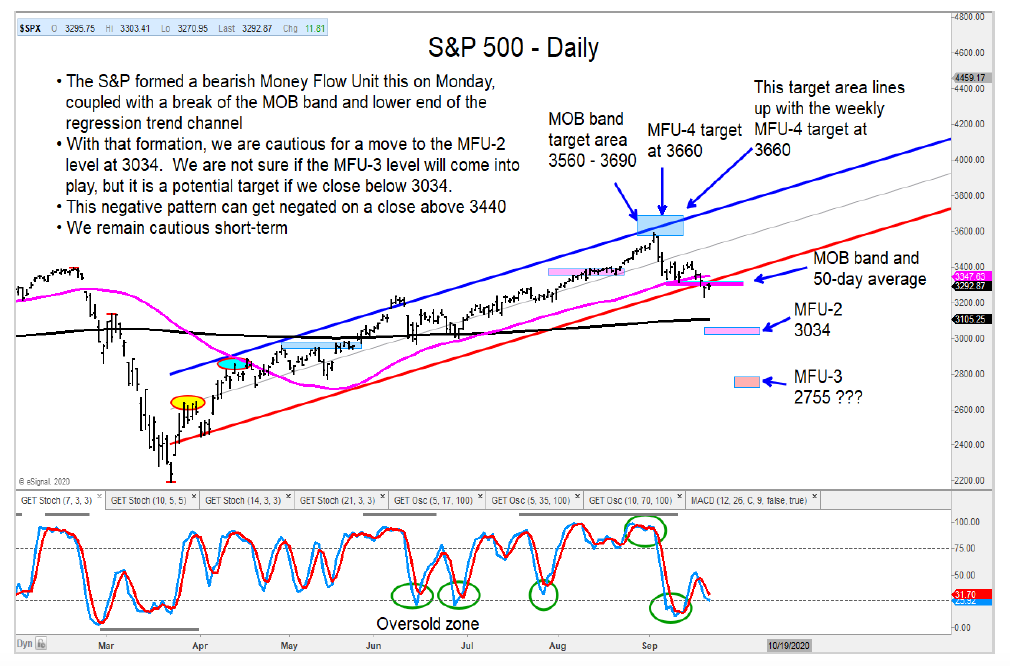 stock market correction s&p 500 index lower price targets investing image september