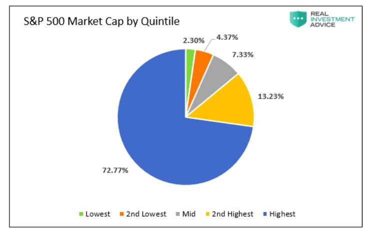s&p 500 market cap by quintile year 2020
