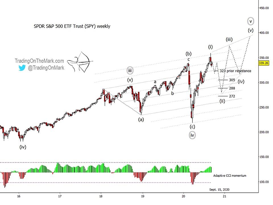s&p 500 etf elliott wave forecast year 2021 peak wave 5 high - investing image