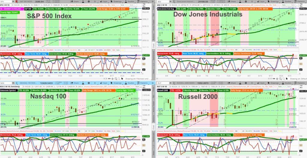 stock market indexes trading screen image analysis bullish stocks investing september 2