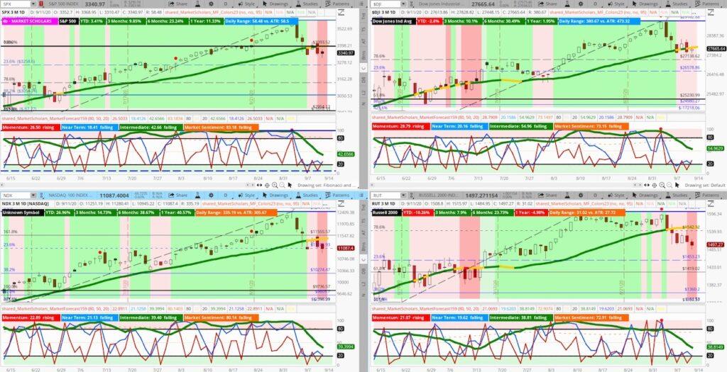 stock market indices forecast decline correction investing news image september 14