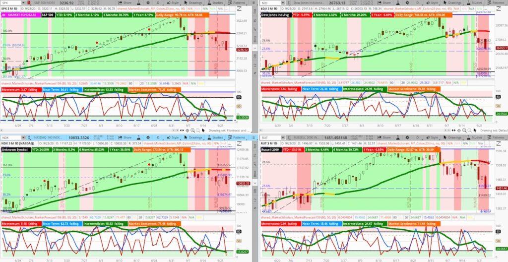 stock market indices sharp decline lower correction for investor image september 23