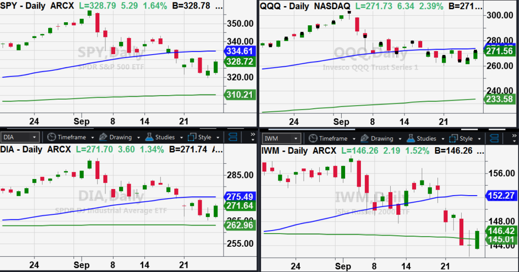 us stock market indices trading near important trend moving averages big move near chart image