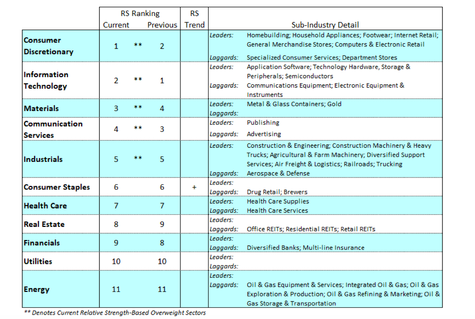 stock market sectors performance ranking month september investing image